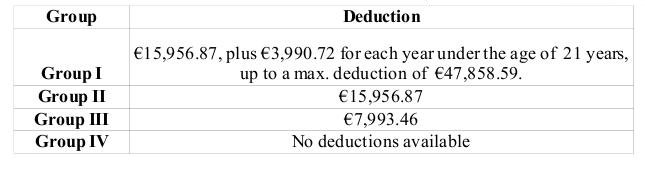 inheritance tax spain state deductions