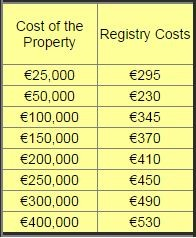 Cost of Buying a Property in Spain: land registry