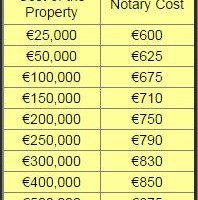 Costs of Buying Property in Spain