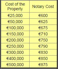 Cost of Buying a Property in Spain: notary
