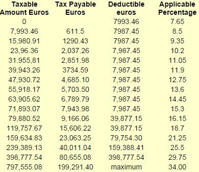 Inheritance tax rates in Spain - Taxrates