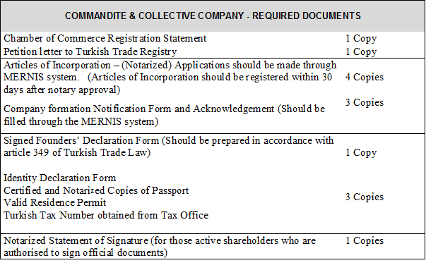 Company Formation in Turkey - Commandite & Collective Company required documents