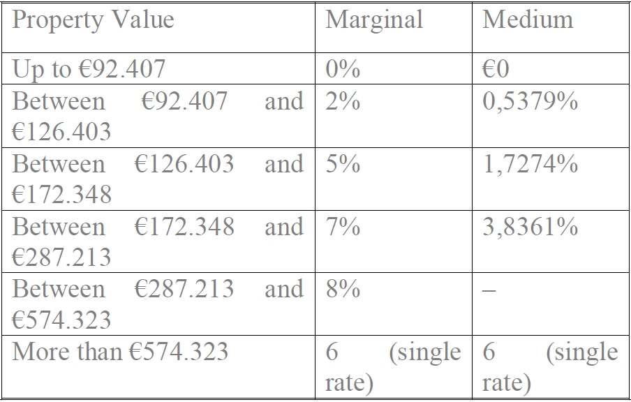 Property Tax in Portugal